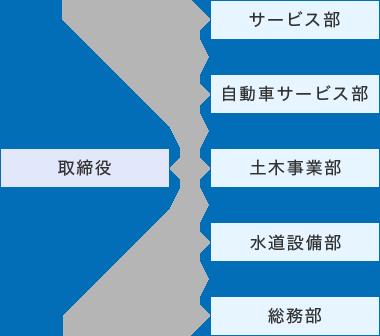 img_soshikizu